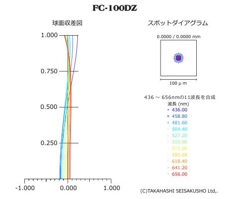 FC-100DZ_aberration.jpg